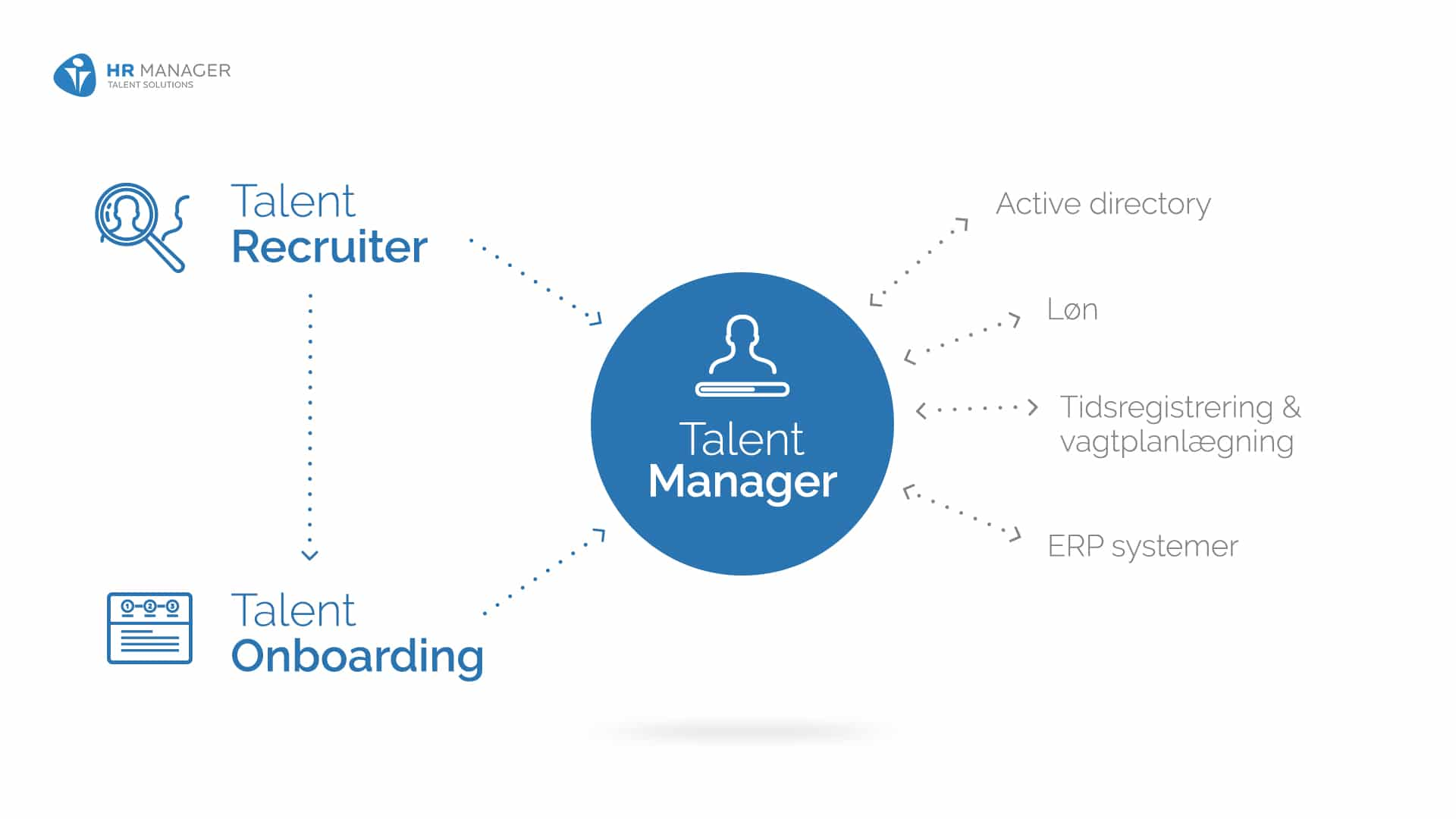 HR-Manager Talent Recruiter - Systemer